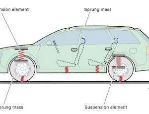 Audi Suspension Leveling Calibration