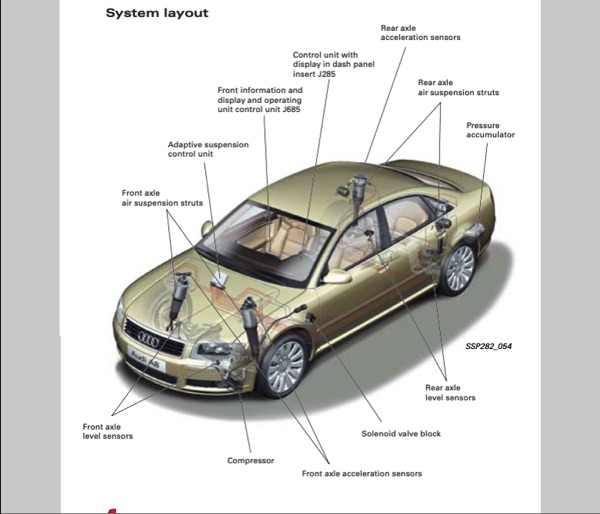Audi Adaptive Air Suspension Diagram