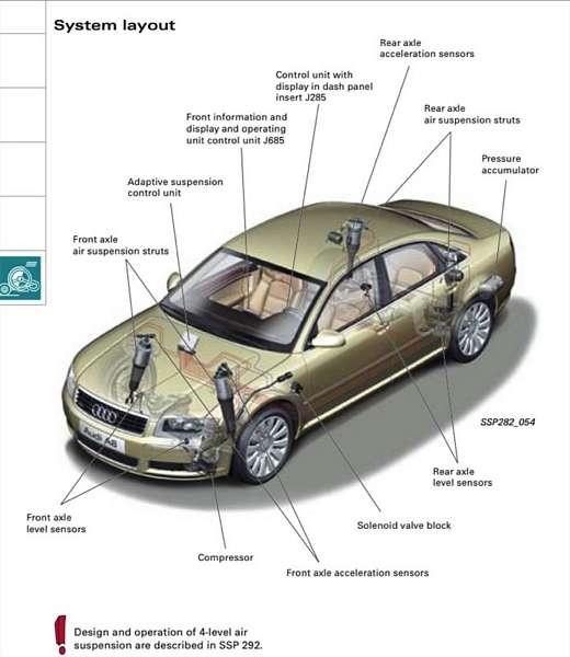 2006 A8L D3 Front Air Suspension Failed @ 119k Miles – Audi