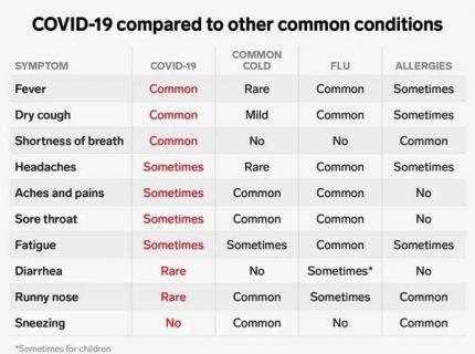 COVID-19 Symptoms Compare
